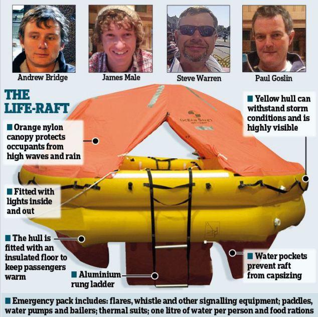 Una zattera del modello presente a bordo del Chheki Rafiki. Courtesy Daily Mail