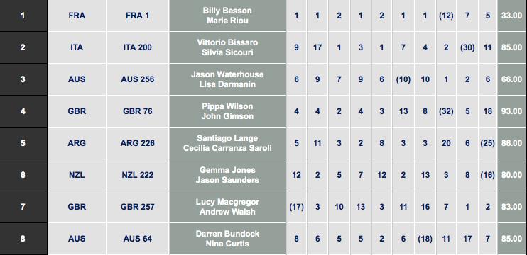 La situazione di classifica dei Nacra prima della Medal Race