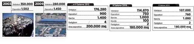 La tendenza del Salone Nautico nei numeri dichiarati dagli organizzatori nelle ultime edizioni