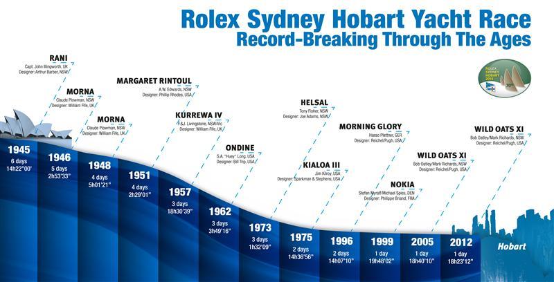 L'evoluzione del record della Hobart. Attualmente è detenuto da Wild Oats XI, che lo ha stabilito nel