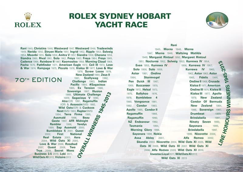 Tutti i vincitori dei line honours e overall della Hobart