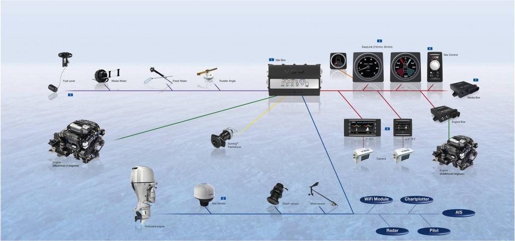 Il sistema di comunicazione AcquaLink
